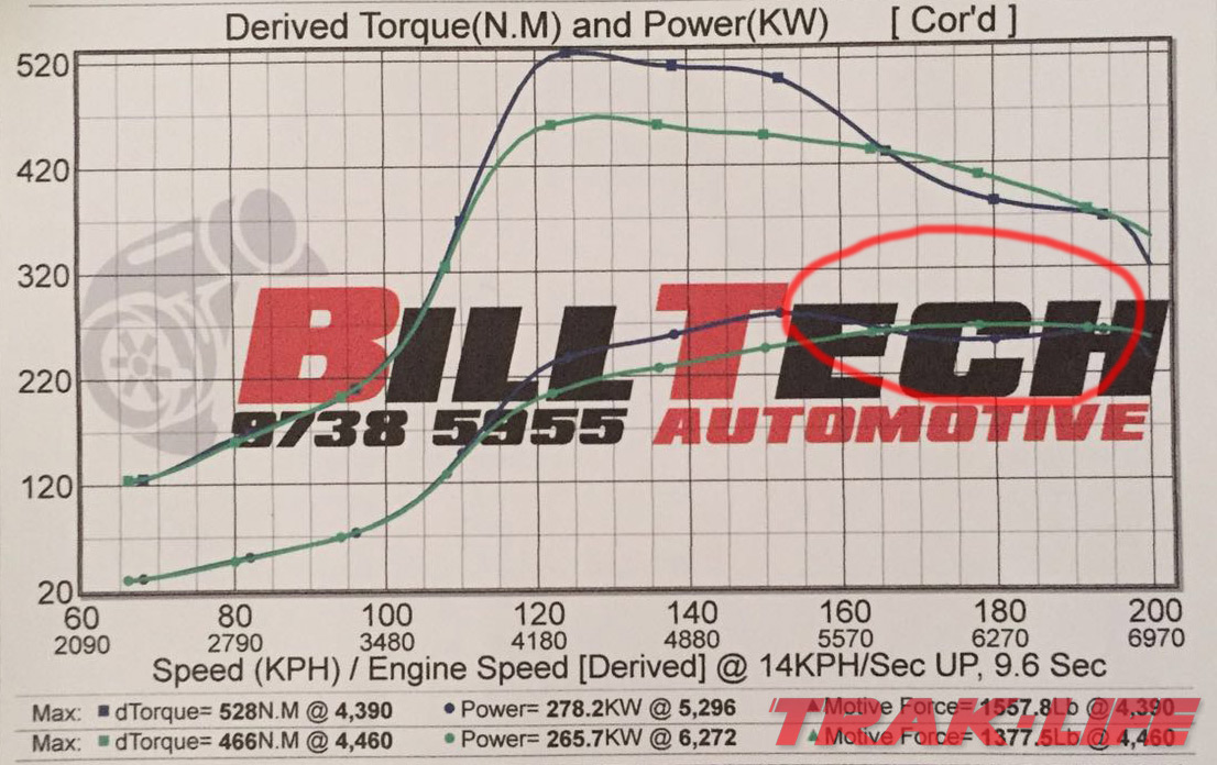 Pearl build v3.0 278kW dyno sheet